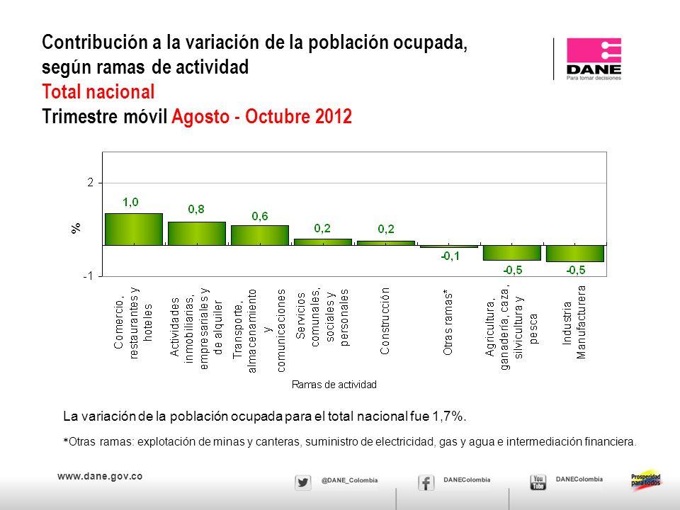 www.dane.gov.co Contribución a la variación de la población ocupada, según ramas de actividad Total nacional Trimestre móvil Agosto - Octubre 2012 * O