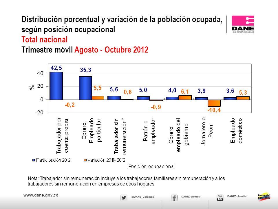 www.dane.gov.co Distribución porcentual y variación de la población ocupada, según posición ocupacional Total nacional Trimestre móvil Agosto - Octubr