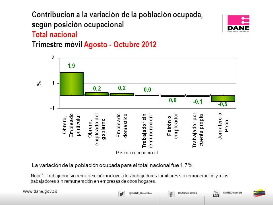 www.dane.gov.co Contribución a la variación de la población ocupada, según posición ocupacional Total nacional Trimestre móvil Agosto - Octubre 2012 N