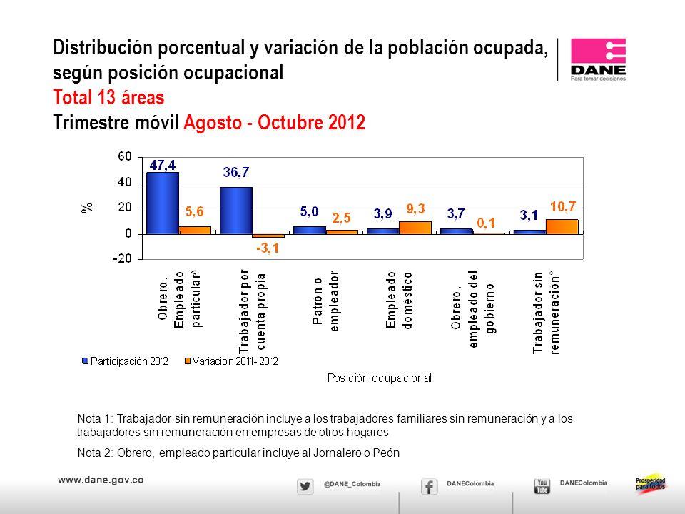 www.dane.gov.co Distribución porcentual y variación de la población ocupada, según posición ocupacional Total 13 áreas Trimestre móvil Agosto - Octubr