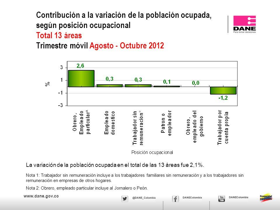 www.dane.gov.co Contribución a la variación de la población ocupada, según posición ocupacional Total 13 áreas Trimestre móvil Agosto - Octubre 2012 N