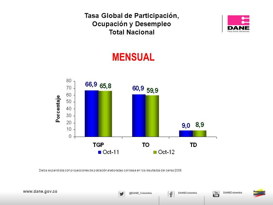 www.dane.gov.co Tasa global de participación, ocupación y desempleo Bogotá, Agosto - Octubre (2001 – 2012)
