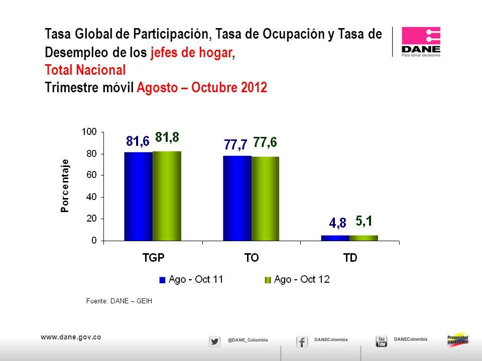www.dane.gov.co Fuente: DANE – GEIH Tasa Global de Participación, Tasa de Ocupación y Tasa de Desempleo de los jefes de hogar, Total Nacional Trimestre móvil Agosto – Octubre 2012