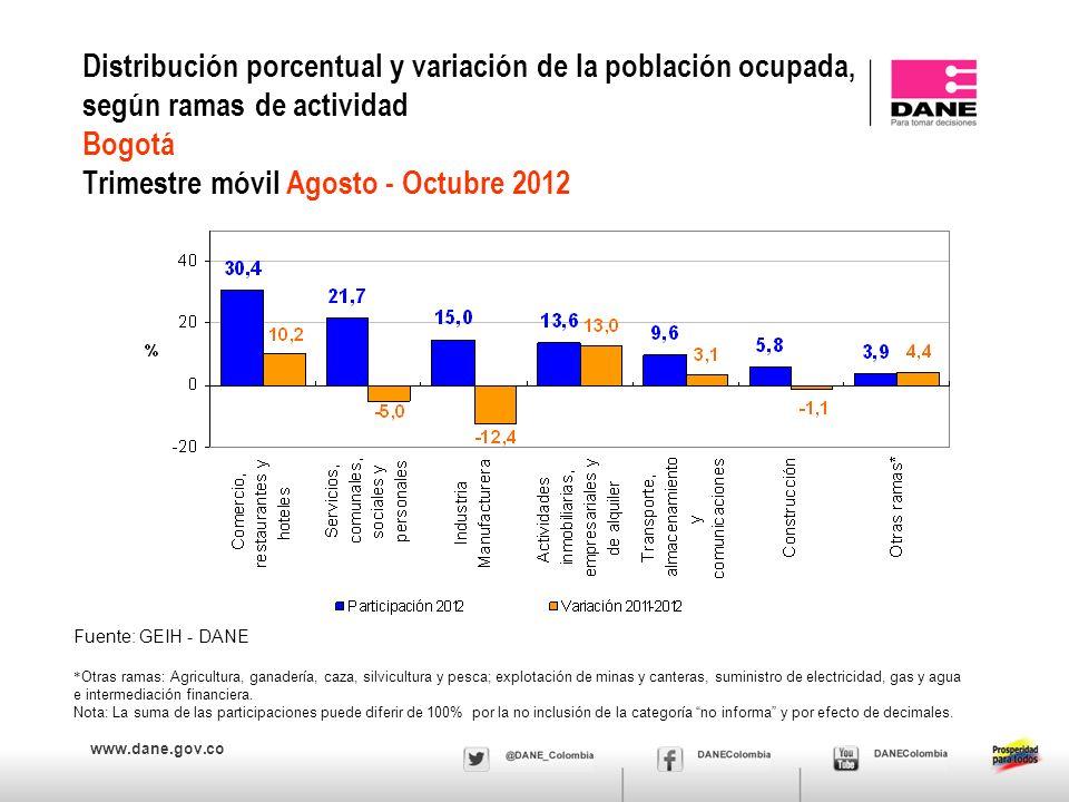 www.dane.gov.co Distribución porcentual y variación de la población ocupada, según ramas de actividad Bogotá Trimestre móvil Agosto - Octubre 2012 * O