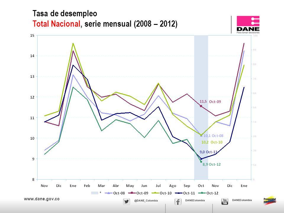 www.dane.gov.co Tasa de desempleo Total Nacional, serie mensual (2008 – 2012)