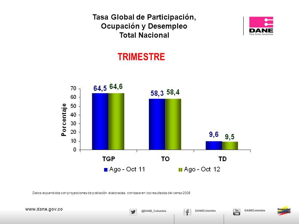 www.dane.gov.co Población ocupada, desocupada, inactiva y subempleada Total 13 áreas – Mes (2011 – 2012) Resultados en miles Fuente DANE, Equipo Diseños Muestrales