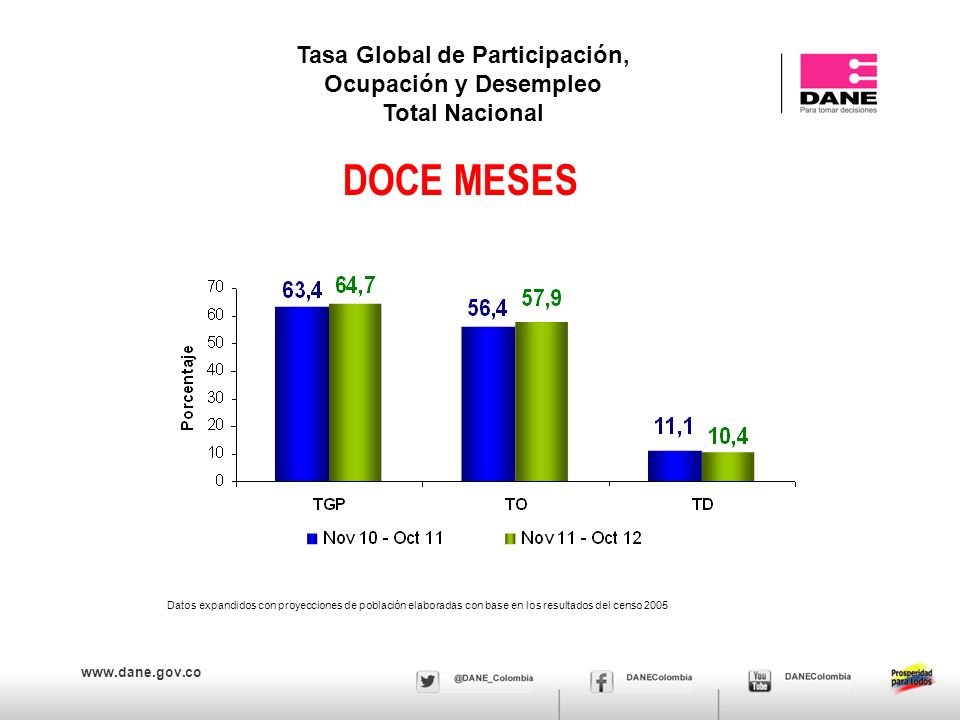 www.dane.gov.co Tasa global de participación, ocupación y desempleo Total nacional, mensual Octubre 2001 – 2012 Fuente DANE, Equipo Diseños Muestrales
