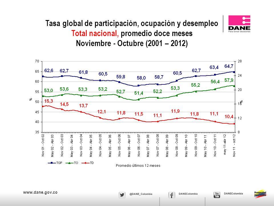 www.dane.gov.co Tasa global de participación, ocupación y desempleo Total nacional, promedio doce meses Noviembre - Octubre (2001 – 2012)