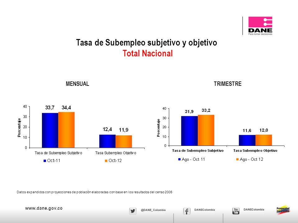 www.dane.gov.co Población ocupada, desocupada, inactiva y subempleada Total nacional - Mes (2011 – 2012) Resultados en miles