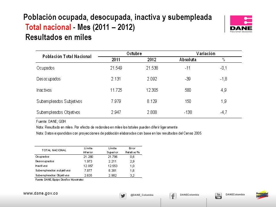 www.dane.gov.co MERCADO LABORAL NACIONAL JEFES DE HOGAR Agosto - Octubre 2012