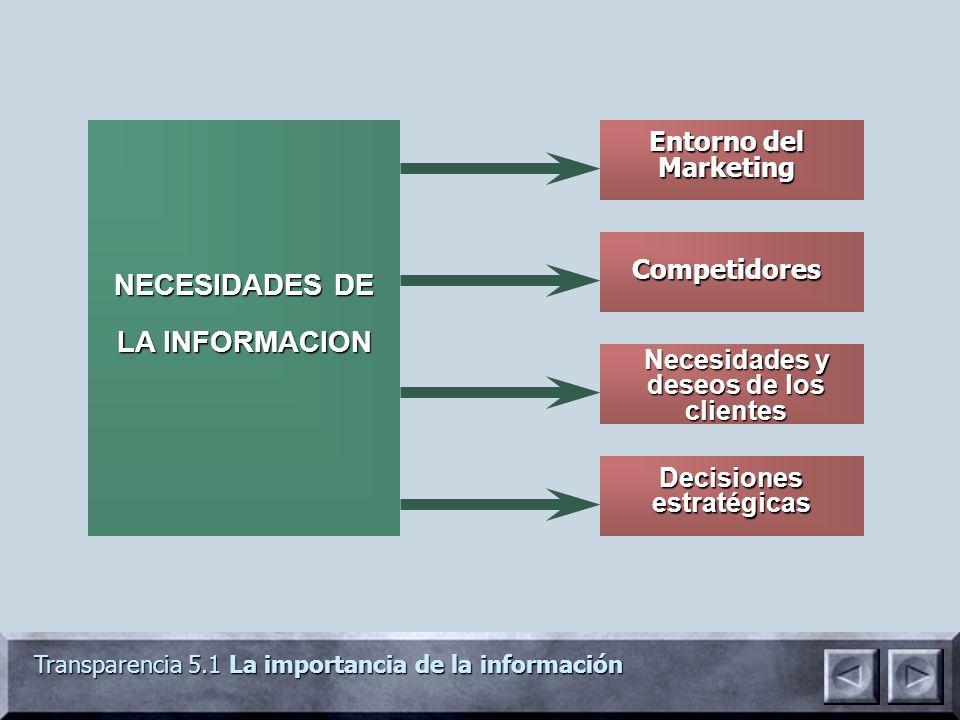 Transparencia 5.1 La importancia de la información Entorno del Marketing Decisiones estratégicas Competidores Necesidades y deseos de los clientes NEC