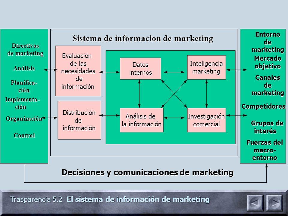 Trasparencia 5.2 El sistema de información de marketing Evaluación de las necesidades de deinformación Distribucióndeinformación Análisis de la inform