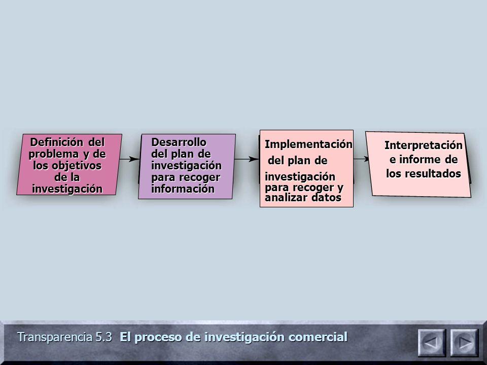 Transparencia 5.3 El proceso de investigación comercial Definición del problema y de los objetivos de la investigación Desarrollo del plan de investig