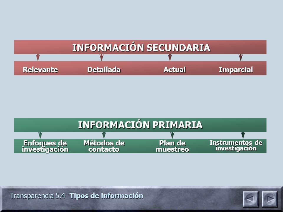 Transparencia 5.4 Tipos de información Enfoques de investigación INFORMACIÓN PRIMARIA Instrumentos de investigación INFORMACIÓN SECUNDARIA RelevanteDe