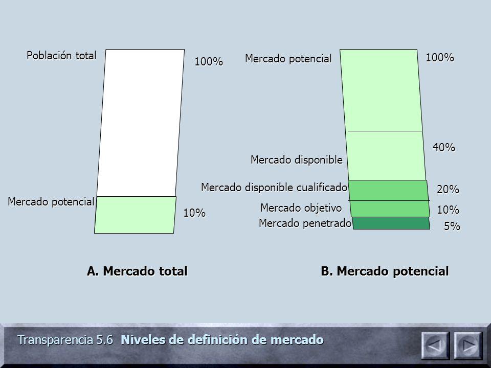 Transparencia 5.6 Niveles de definición de mercado Población total Mercado potencial Mercado disponible Mercado disponible cualificado Mercado objetiv
