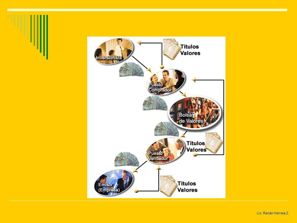 Lic. Renán Herrera Z. CLASIFICACIÓN Mercado secundario Es el que se origina inmediatamente después de haberse hecho la oferta pública, mediante la lib