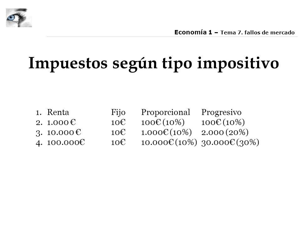Impuestos según tipo impositivo 1.RentaFijoProporcionalProgresivo 2.1.000 10100 (10%)100 (10%) 3.10.000 101.000 (10%)2.000 (20%) 4.100.0001010.000 (10