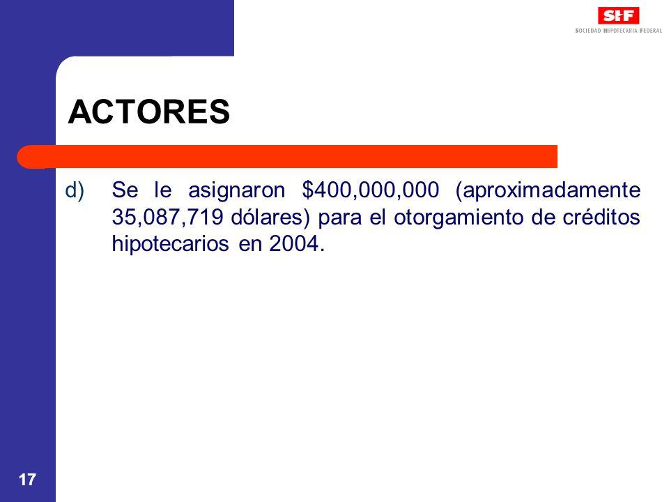 17 ACTORES d)Se le asignaron $400,000,000 (aproximadamente 35,087,719 dólares) para el otorgamiento de créditos hipotecarios en 2004.