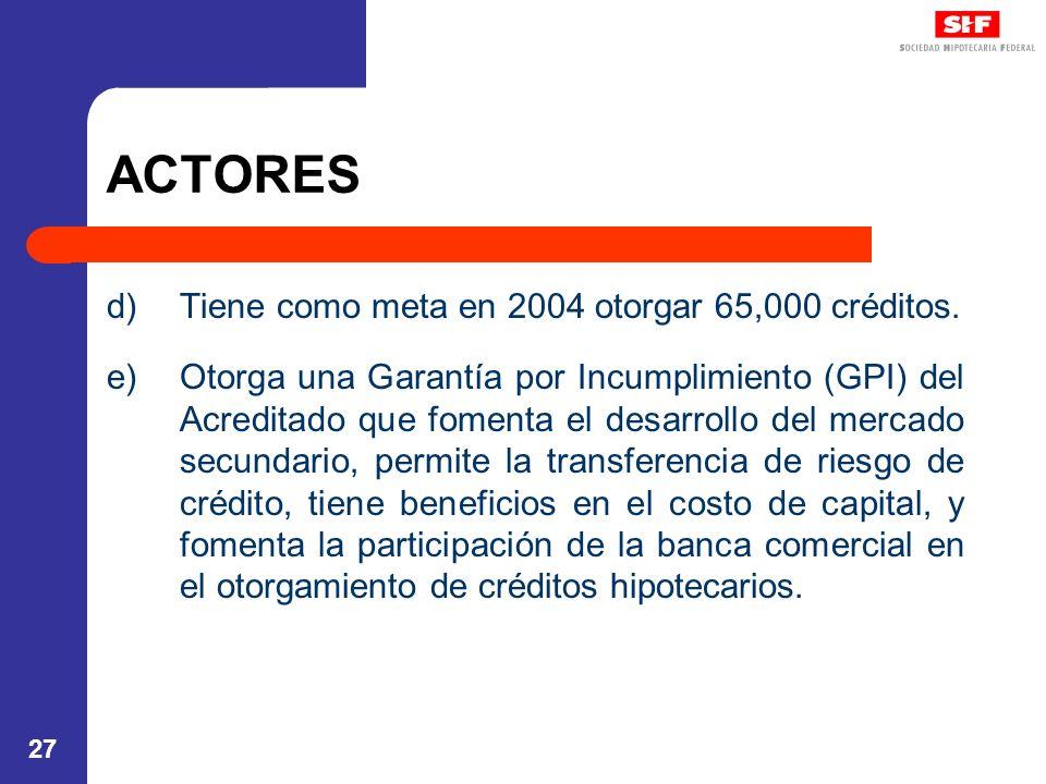 27 ACTORES d)Tiene como meta en 2004 otorgar 65,000 créditos. e)Otorga una Garantía por Incumplimiento (GPI) del Acreditado que fomenta el desarrollo