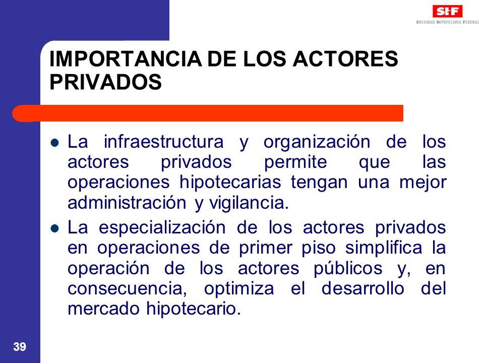 39 IMPORTANCIA DE LOS ACTORES PRIVADOS La infraestructura y organización de los actores privados permite que las operaciones hipotecarias tengan una mejor administración y vigilancia.