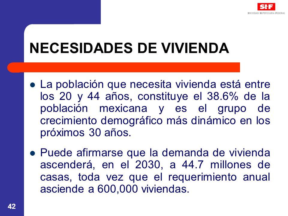 42 NECESIDADES DE VIVIENDA La población que necesita vivienda está entre los 20 y 44 años, constituye el 38.6% de la población mexicana y es el grupo