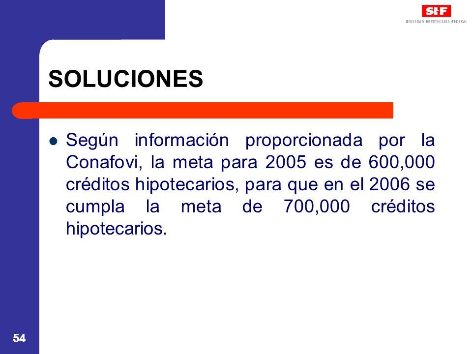 54 SOLUCIONES Según información proporcionada por la Conafovi, la meta para 2005 es de 600,000 créditos hipotecarios, para que en el 2006 se cumpla la meta de 700,000 créditos hipotecarios.