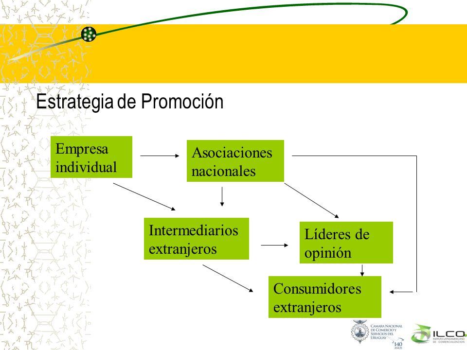Estrategia de Promoción Empresa individual Asociaciones nacionales Intermediarios extranjeros Líderes de opinión Consumidores extranjeros