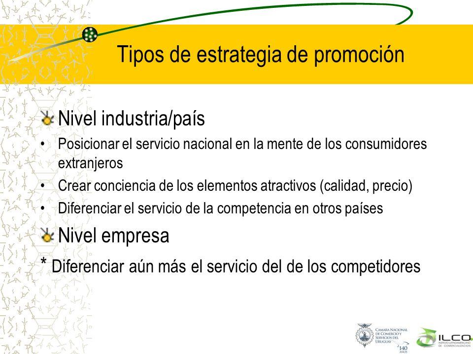 Tipos de estrategia de promoción Nivel industria/país Posicionar el servicio nacional en la mente de los consumidores extranjeros Crear conciencia de