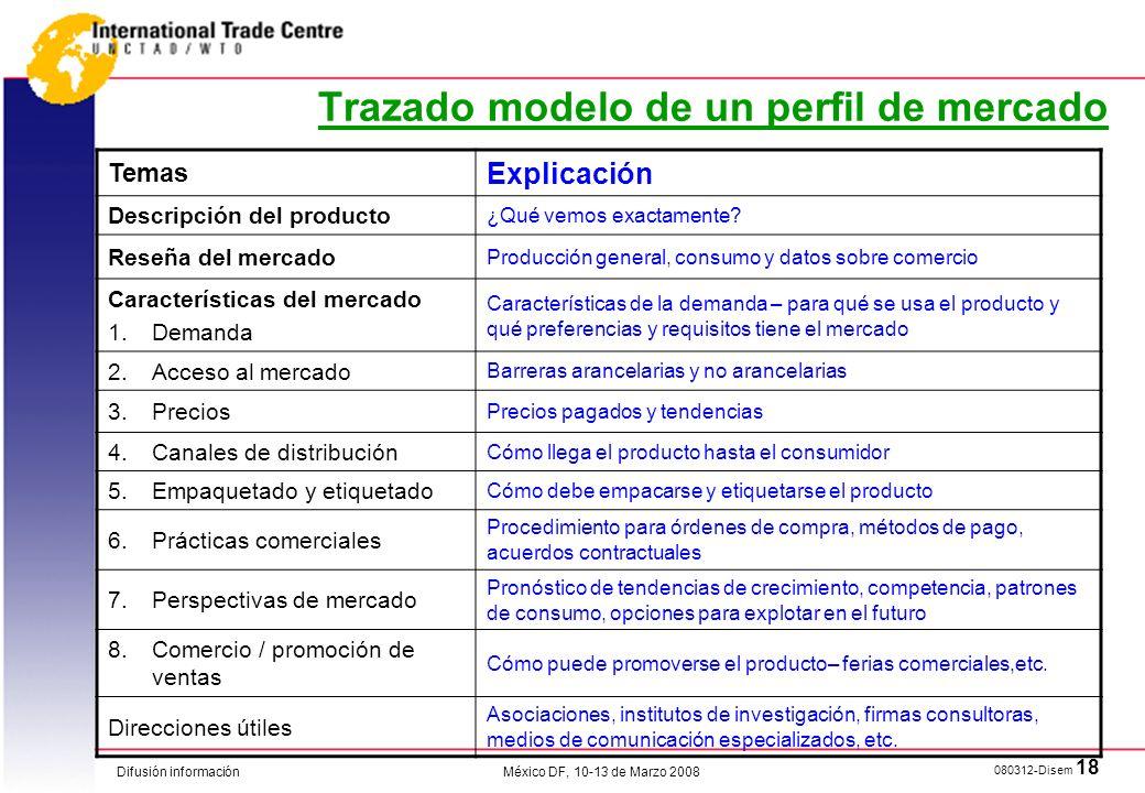 Difusión información 080312-Disem 18 México DF, 10-13 de Marzo 2008 Trazado modelo de un perfil de mercado Temas Explicación Descripción del producto