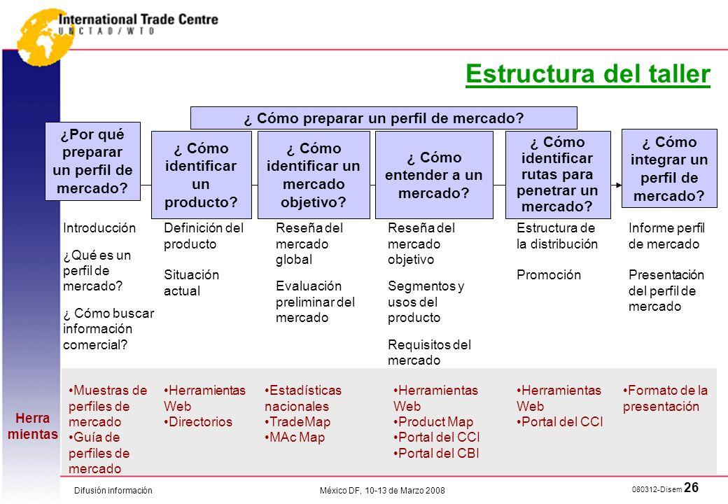 Difusión información 080312-Disem 26 México DF, 10-13 de Marzo 2008 Estructura del taller ¿Por qué preparar un perfil de mercado? ¿ Cómo identificar u