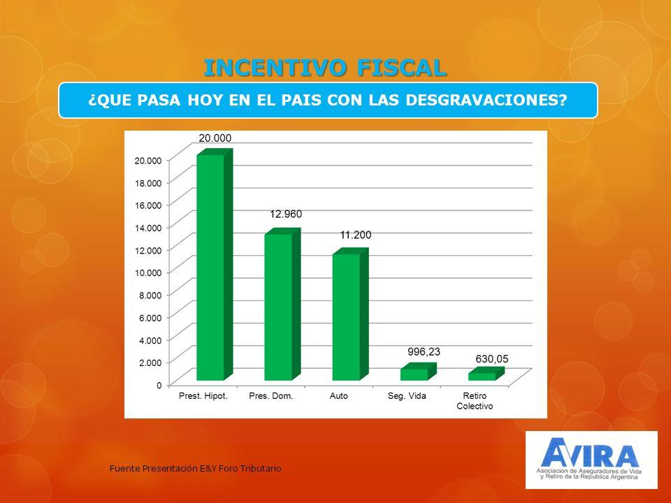 INCENTIVO FISCAL ¿QUE PASA HOY EN EL PAIS CON LAS DESGRAVACIONES.