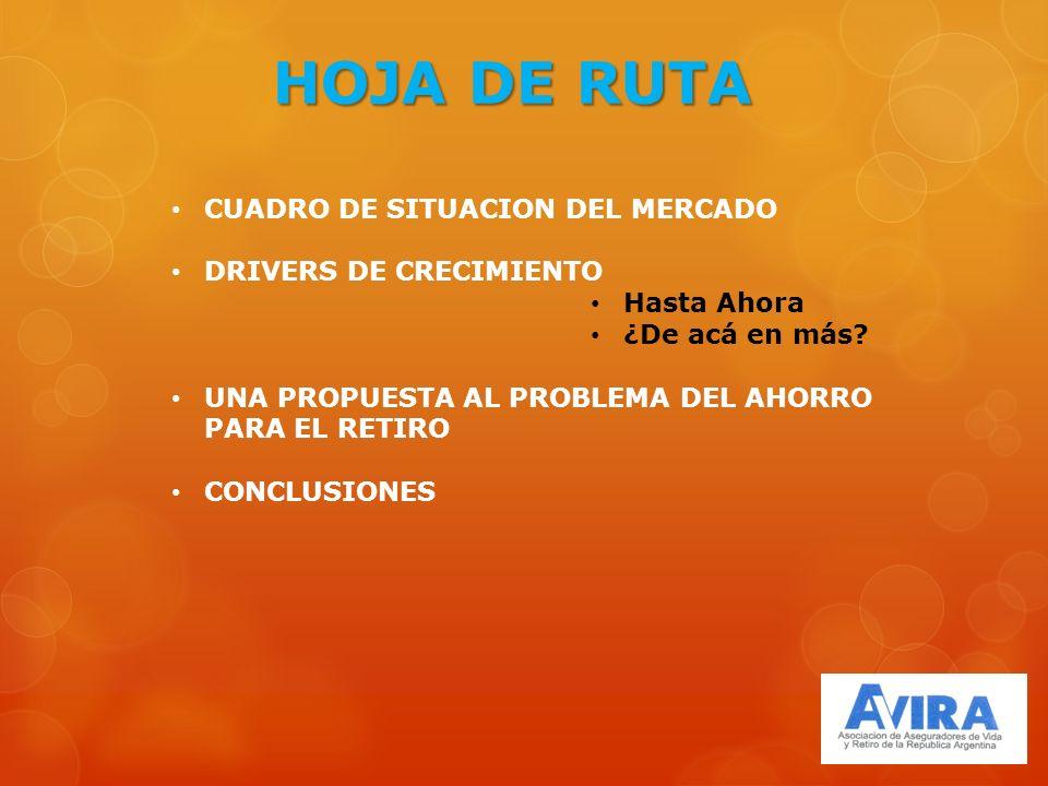 HOJA DE RUTA CUADRO DE SITUACION DEL MERCADO DRIVERS DE CRECIMIENTO Hasta Ahora ¿De acá en más.