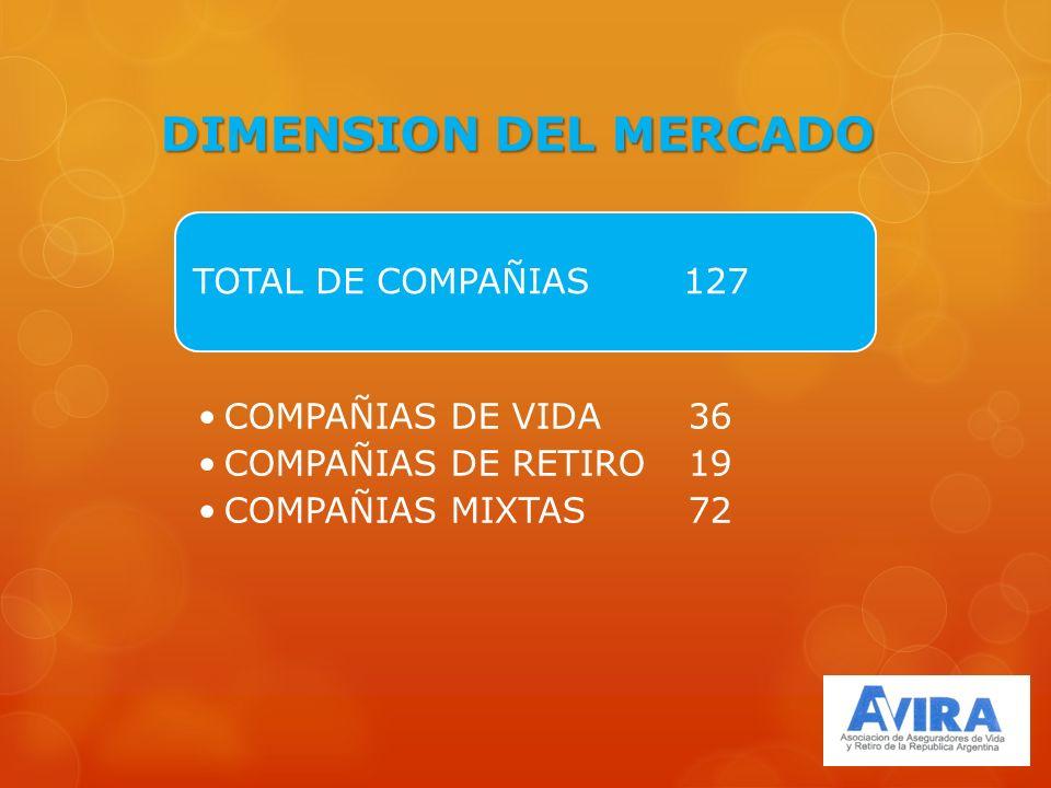 DIMENSION DEL MERCADO TOTAL DE COMPAÑIAS127 COMPAÑIAS DE VIDA36 COMPAÑIAS DE RETIRO19 COMPAÑIAS MIXTAS72