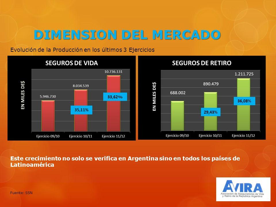 DIMENSION DEL MERCADO Evolución de la Producción en los últimos 3 Ejercicios Fuente: SSN Este crecimiento no solo se verifica en Argentina sino en todos los países de Latinoamérica 33,62 % 29,43% 36,08%