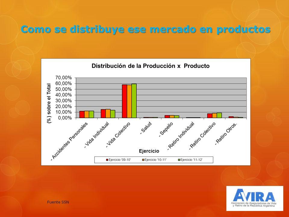 Como se distribuye ese mercado en productos Fuente SSN