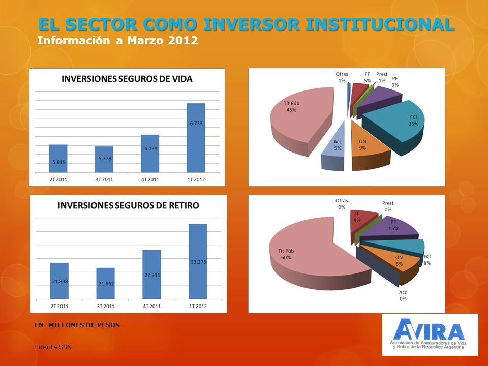 EL SECTOR COMO INVERSOR INSTITUCIONAL Información a Marzo 2012 EN MILLONES DE PESOS Fuente SSN