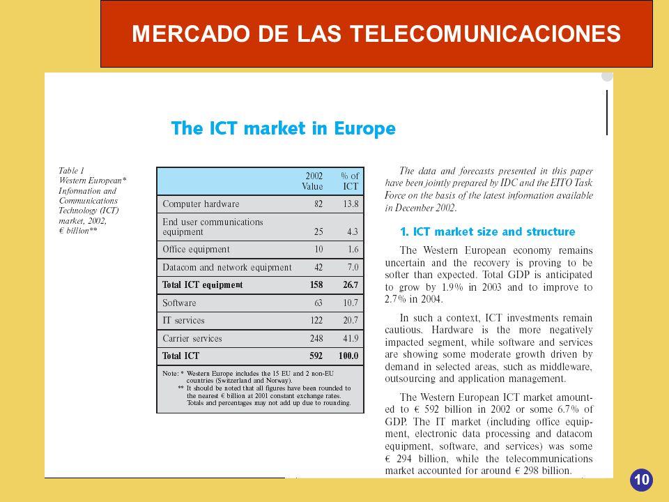 MERCADO DE LAS TELECOMUNICACIONES 10