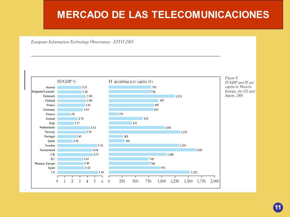 MERCADO DE LAS TELECOMUNICACIONES 11