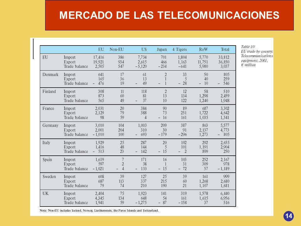 MERCADO DE LAS TELECOMUNICACIONES 14