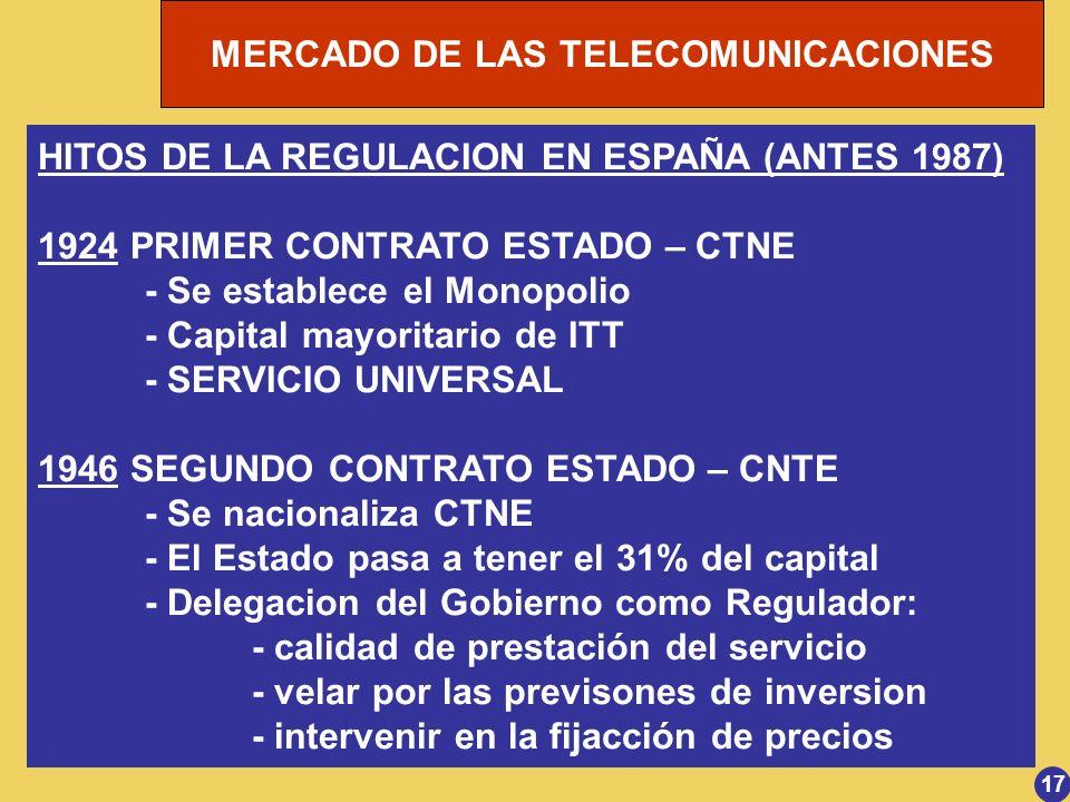 MERCADO DE LAS TELECOMUNICACIONES HITOS DE LA REGULACION EN ESPAÑA (ANTES 1987) 1924 PRIMER CONTRATO ESTADO – CTNE - Se establece el Monopolio - Capit