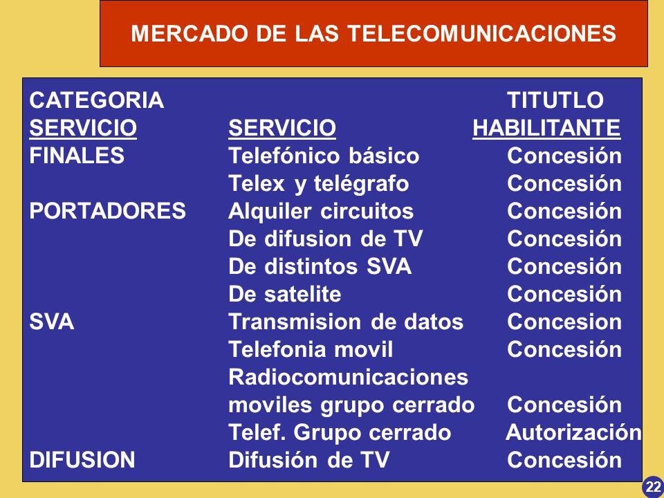 MERCADO DE LAS TELECOMUNICACIONES 22 CATEGORIA TITUTLO SERVICIOSERVICIO HABILITANTE FINALESTelefónico básico Concesión Telexy telégrafo Concesión PORT