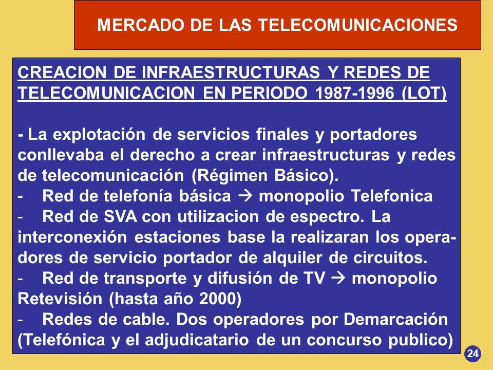 MERCADO DE LAS TELECOMUNICACIONES 24 CREACION DE INFRAESTRUCTURAS Y REDES DE TELECOMUNICACION EN PERIODO 1987-1996 (LOT) - La explotación de servicios