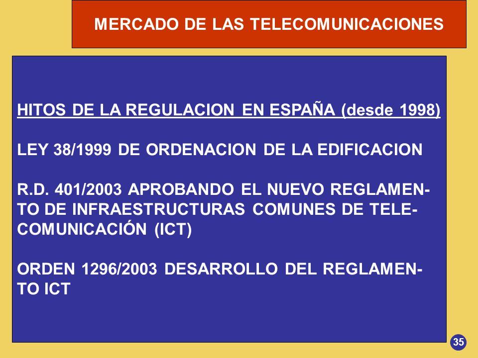 MERCADO DE LAS TELECOMUNICACIONES HITOS DE LA REGULACION EN ESPAÑA (desde 1998) LEY 38/1999 DE ORDENACION DE LA EDIFICACION R.D. 401/2003 APROBANDO EL