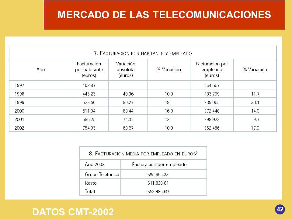 MERCADO DE LAS TELECOMUNICACIONES 42 DATOS CMT-2002