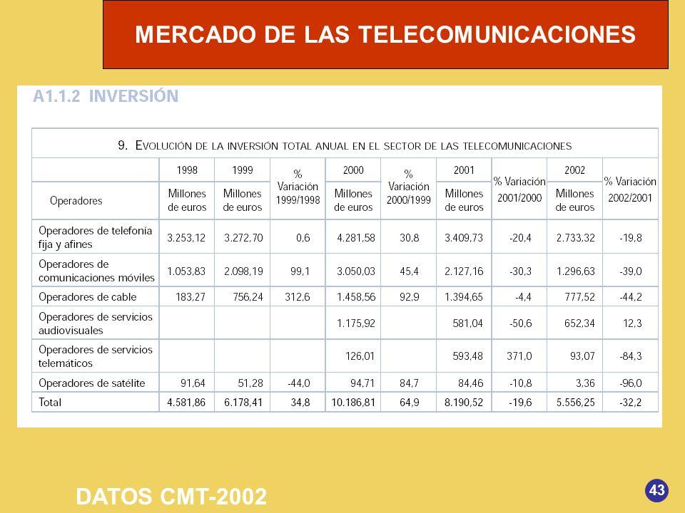 MERCADO DE LAS TELECOMUNICACIONES 43 DATOS CMT-2002
