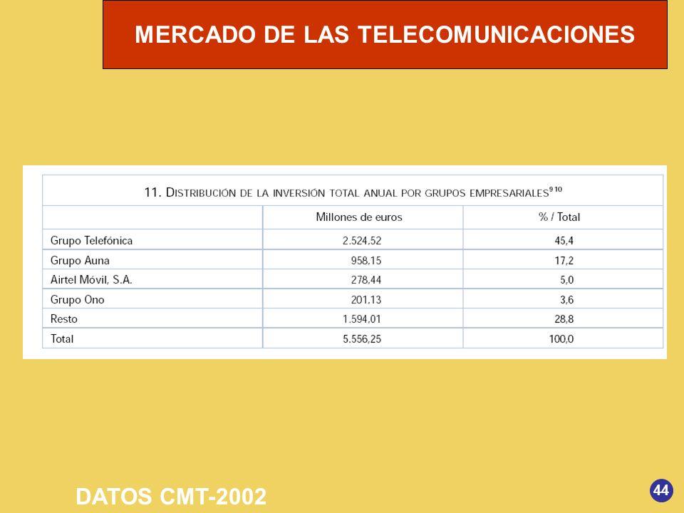 MERCADO DE LAS TELECOMUNICACIONES 44 DATOS CMT-2002