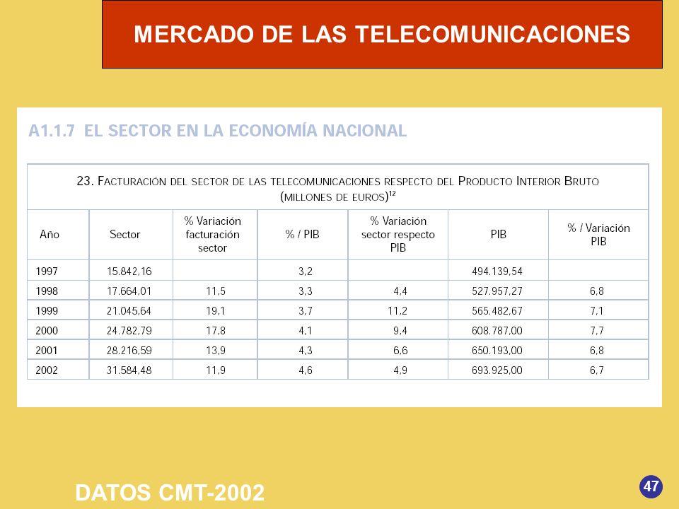 MERCADO DE LAS TELECOMUNICACIONES 47 DATOS CMT-2002
