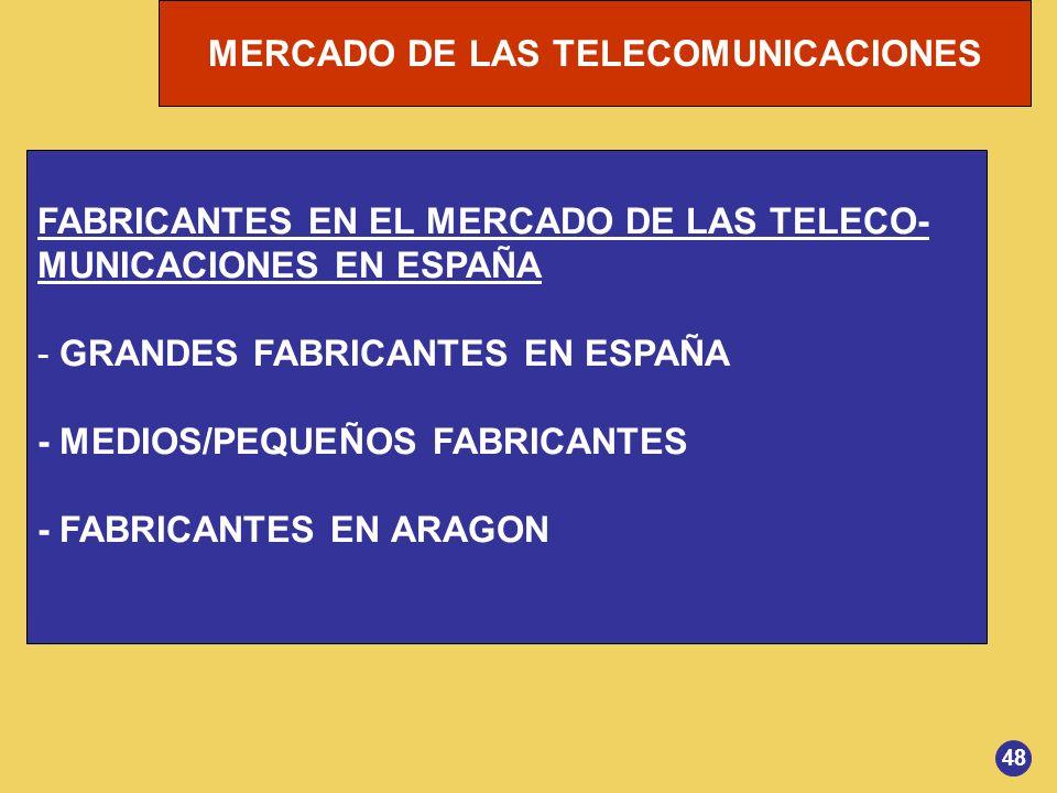 MERCADO DE LAS TELECOMUNICACIONES FABRICANTES EN EL MERCADO DE LAS TELECO- MUNICACIONES EN ESPAÑA - GRANDES FABRICANTES EN ESPAÑA - MEDIOS/PEQUEÑOS FA