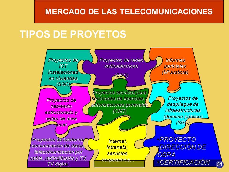 MERCADO DE LAS TELECOMUNICACIONES Proyectos de ICT Instalaciones en viviendas (SGC) Proyectos de redes radioeléctricas (SGC) Proyectos de telefonía, c