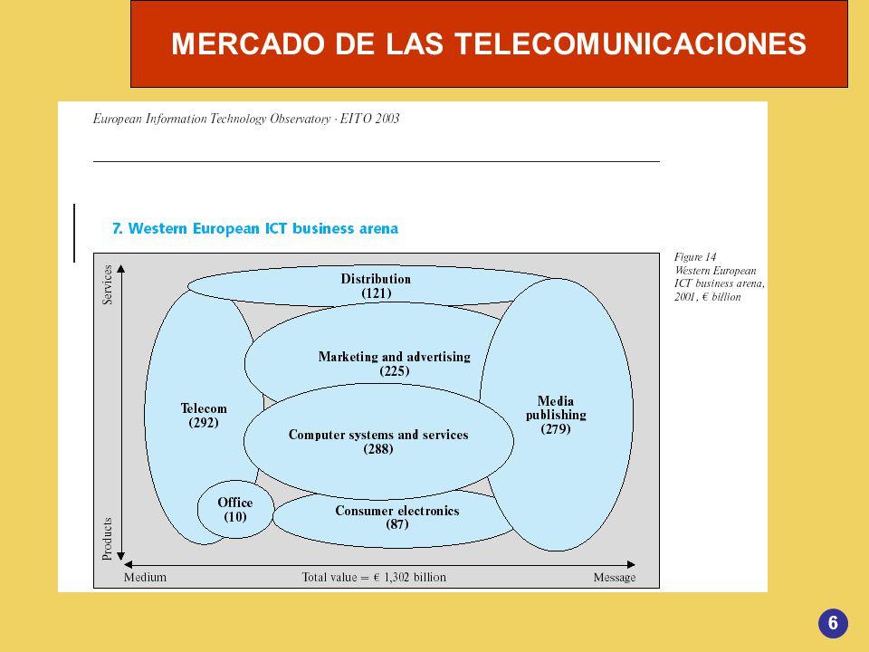 MERCADO DE LAS TELECOMUNICACIONES 27 SVA PERIODO 1987-1996 - La LOT al liberalizar los SVA abria a la competencia importante segmento del negocio de voz.